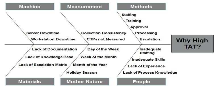 measuring quality improvement in healthcare a guide to statistical process