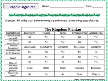 compare and contrast field guide and dichotomous key